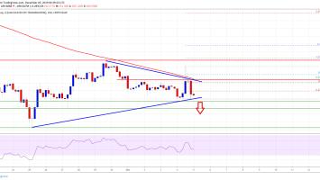 Bitcoin & Crypto Market Turn Red Again: BCH, XLM, EOS, TRX Analysis 4