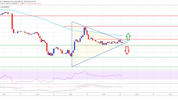 Ethereum (ETH) Could Dip And Rip Again, Bitcoin Turns Bullish 3