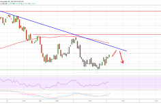 Ripple (XRP) Price Continues To Probe Key Supports 9