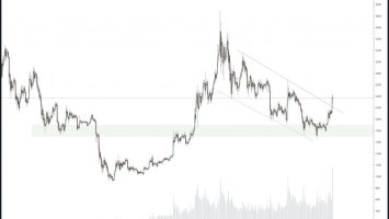 Crypto market incurs technical strength as altcoins begin turning parabolic 2