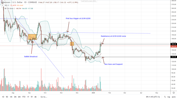 Ethereum ETH Daily Chart for Jan 16