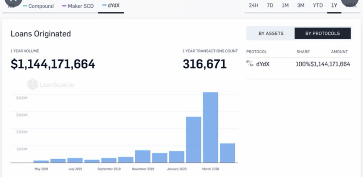 Dydx Processed $1.1 Billion Cryptocurrency Loans in 12 Months — 70% in Just 60 Days