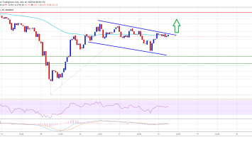 Ethereum Might Not Go Down Quietly: Risk of Bullish Break Grows Above $240 2