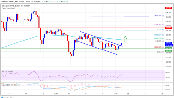 Ethereum Signaling Bullish Breakout: A Strong Case For Upside Above 100 SMA 3