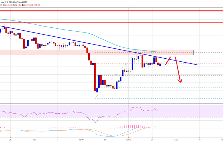 Ethereum Facing Uphill Task Near $228: Here's Why It Could Tumble 1