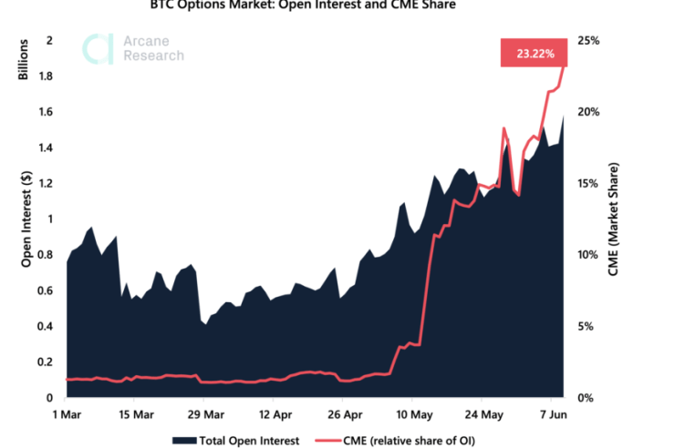 Bitcoin CME Open Interest Grows 3000% Since Start of May, But What's Behind The Surge? 1
