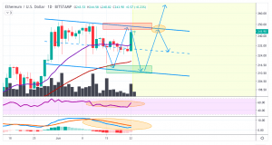 ETHUSD Price analysis: Chances Of Pull Back As ETH Still In Channel With Price Oscillation 2