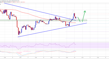 Bitcoin Lacking Momentum Above $9,200, But Signs of Bullish Break Emerge 3