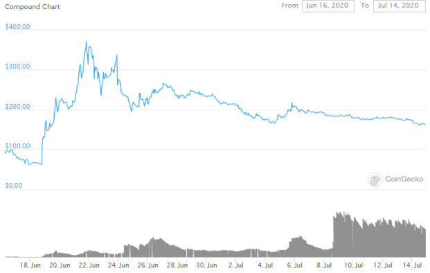 Crypto Influencers Indicate A Bubble As DeFi Hits New Highs 3