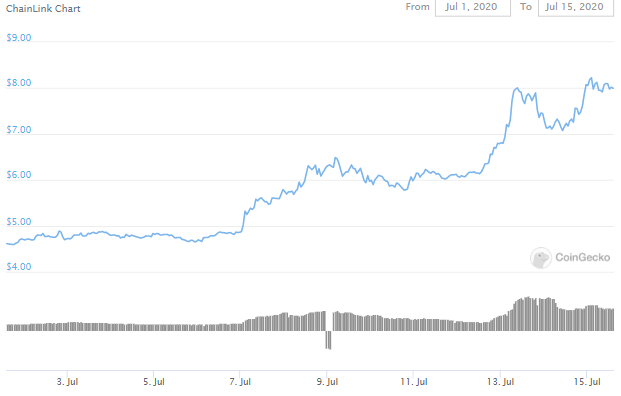 Binance Lists ADA And LINK Leveraged Tokens Following Altcoin Price Rally 2