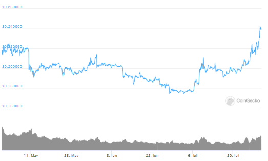 XRP's Price Hits Three Month High; USDT's Market Cap Quashed By XRP 2