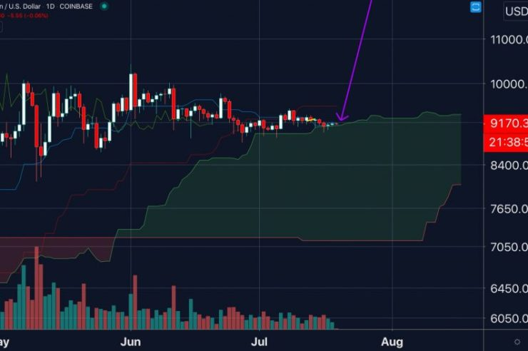 """It's """"Open Air"""" for Bitcoin Down to $7,000 as Technical Weakness Mounts 1"""