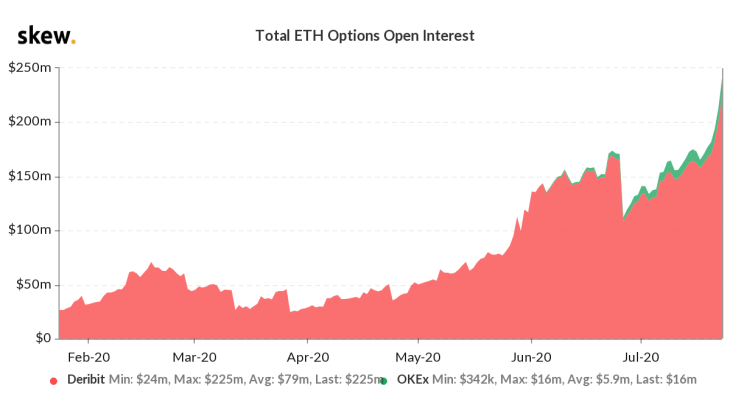 ETH Options Volume Records New High; Adds $56.4 Million In 24-Hours 3