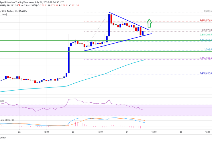 This Simple Pattern Suggests Ethereum Is Preparing For Another Leg Higher 1