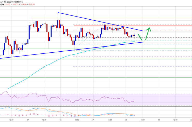 Ethereum Above $325 Could Trigger A Fresh Rally Towards $350 1
