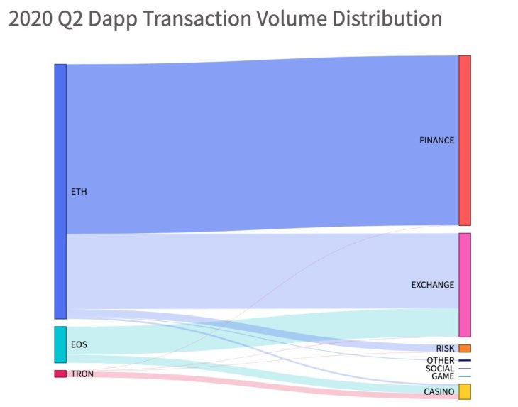 Ethereum DApps Record 334% Increase In Transaction Volume Since Q2 Of 2019 4