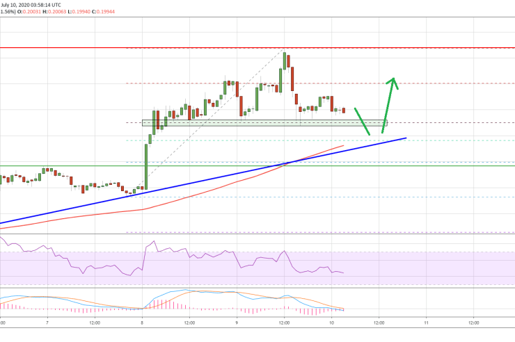 Ripple (XRP) Takes A Small Hit: Here's Why 100 SMA Holds The Key 1