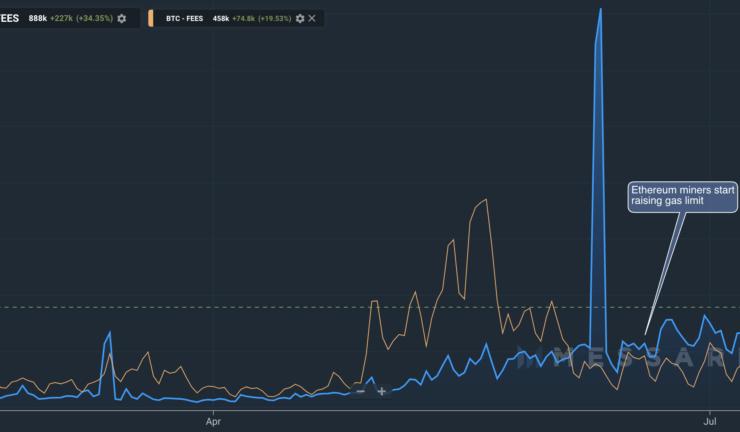 Explosive Defi, Stablecoin Activity Send Ethereum Fees Above Bitcoin 1