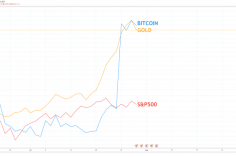 Why Bitcoin Ditching Stock Market Correlation For Gold Is Bullish for BTC 5