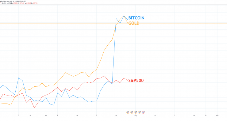Why Bitcoin Ditching Stock Market Correlation For Gold Is Bullish for BTC 1