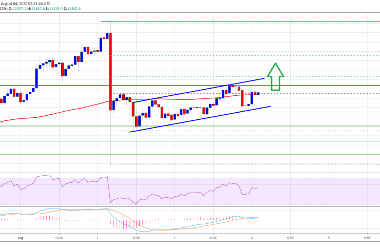Technicals Suggest Bitcoin Price Needs To Clear $11,500 To Restart Rally 1
