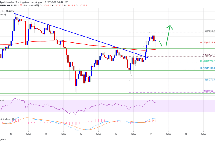 Bitcoin Price Breaks 100 SMA: Here's Why It Could Rally 5%-10% 1