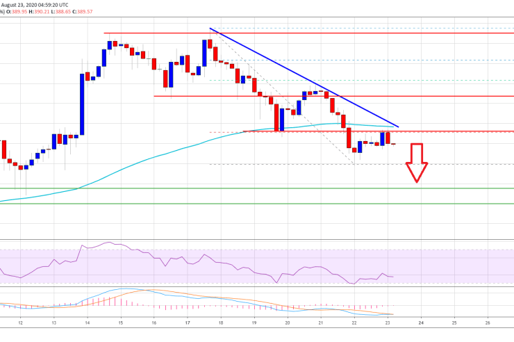Ethereum Price and Time: More Downsides Possible Before Fresh Increase 1