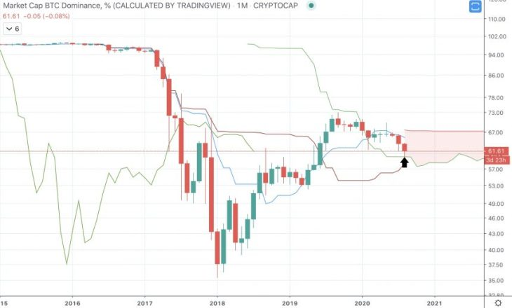 Five Signs Bitcoin Dominance Has Bottomed: Are Altcoins Headed To Zero? 2