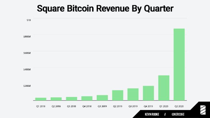 Square's Cash App Bitcoin Revenue Surges 600% to $875 Million in Q2, Profit Up 711%