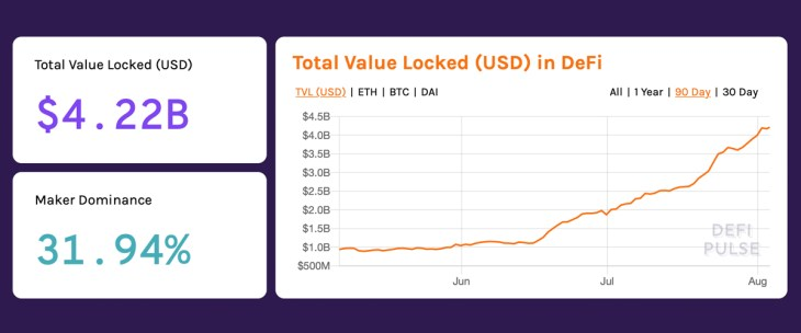 Total Value Locked in Defi Surpasses $4 Billion, ETH Up Over 70% Last 30-Days 2
