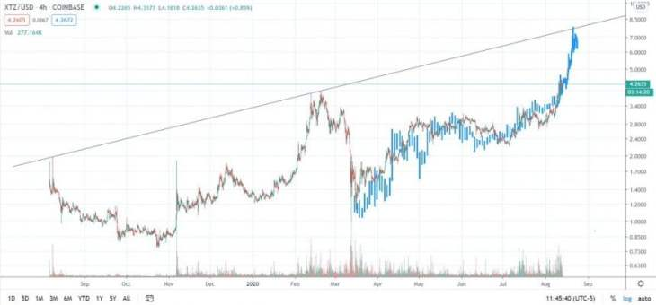 Tezos (XTZ) Could Soon See a 100% Rally as Analysts Watch Bullish Trends 2