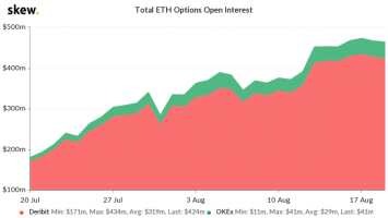 Ethereum Options OI Approaches $500m; Here's What the Market is Saying About ETH 3