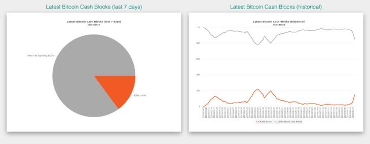 Hash Watch: Bitcoin Cash Miners Begin Signaling Node Implementations 4