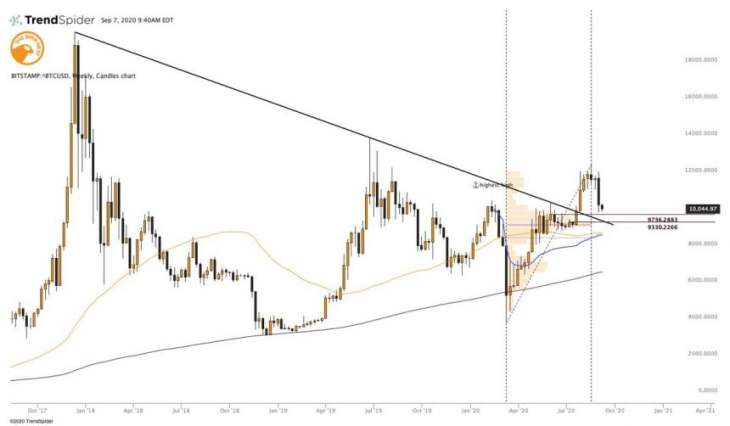 Bitcoin Tapping This Key Trendline Could Spark an Explosive Move Higher 2