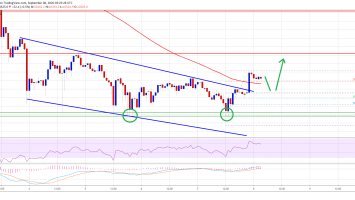 Bitcoin Could Recover Above $10,500 As Double Bottom Pattern Emerges 3