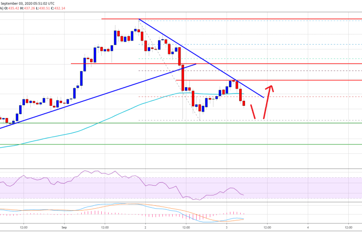 Ethereum Nosedives 10%, But This Support Could Trigger Fresh Increase 1