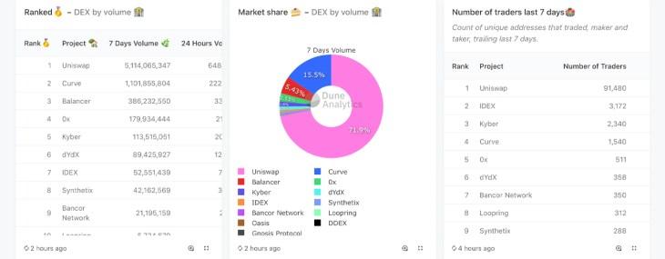 How to Leverage Uniswap - Ethereum's Noncustodial Defi Trading Platform