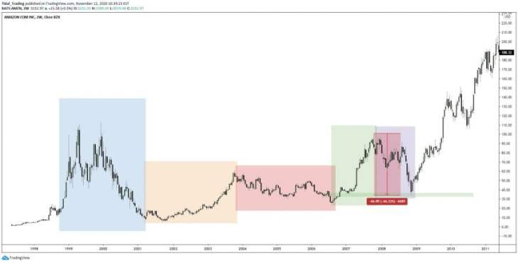 amazon bitcoin btcusd btc amzn fractal