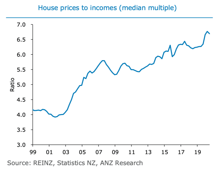 Is Now the Prime Time to Own or Rent Auckland Property Why