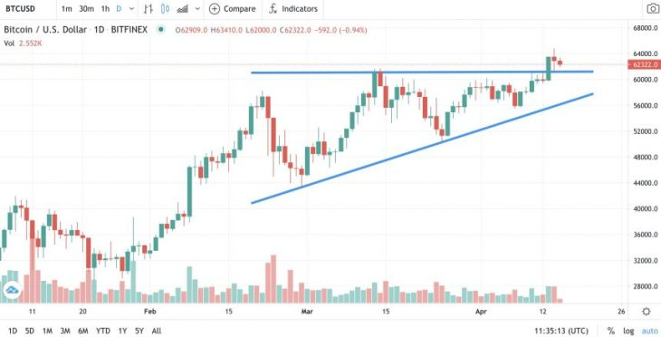 Bitcoin broke out of the Ascending Triangle pattern earlier this week. Source: BTCUSD on CoinPrice.Watch
