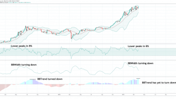 bitcoin bollinger bands three pushes to a high zoomed 860x398 1