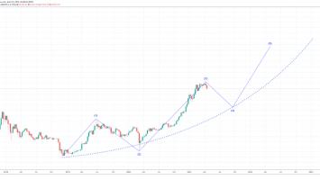bitcoin elliott wave 860x398 1