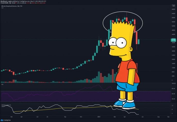 Bitcoin bart simpson the simpsons