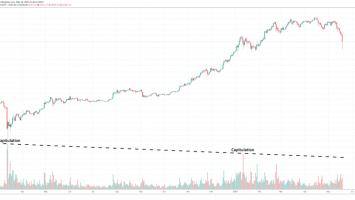 bitcoin capitulation volume 860x418 1
