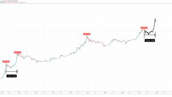 bitcoin pi cycle top 860x398 1