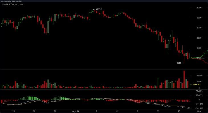 Crypto Markets Take Deep Losses, Global Trade Volumes Skyrocket, Elon Battles Crypto Twitter