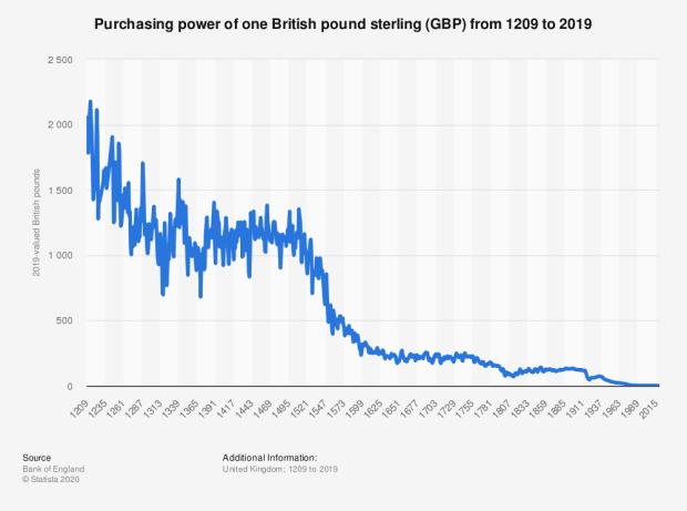 value pound sterling since