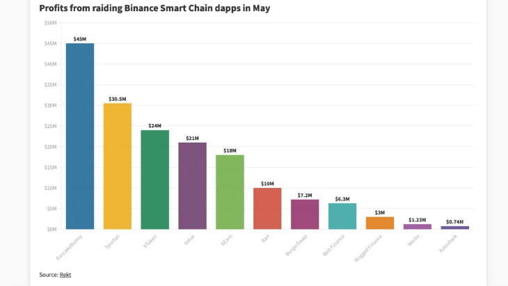Data Shows BSC Dapps Lost $167 Million Last Month From Flash Loan Attacks
