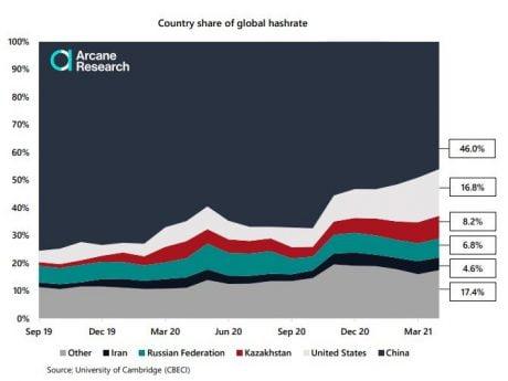 CEBECI, a graph showing Bitcoin hash rate dominance