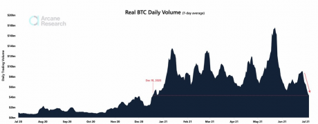 Bitcoin Daily Trading Volume